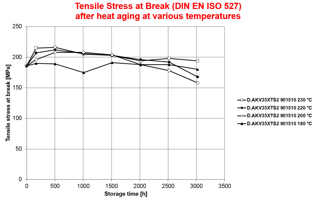 Tensile Stress at Break (DIN EN ISO 527) after heat aging at various temperatures